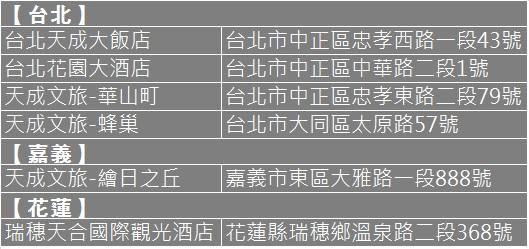 20200702 天成飯店集團 安心旅遊補助專案 館別資訊