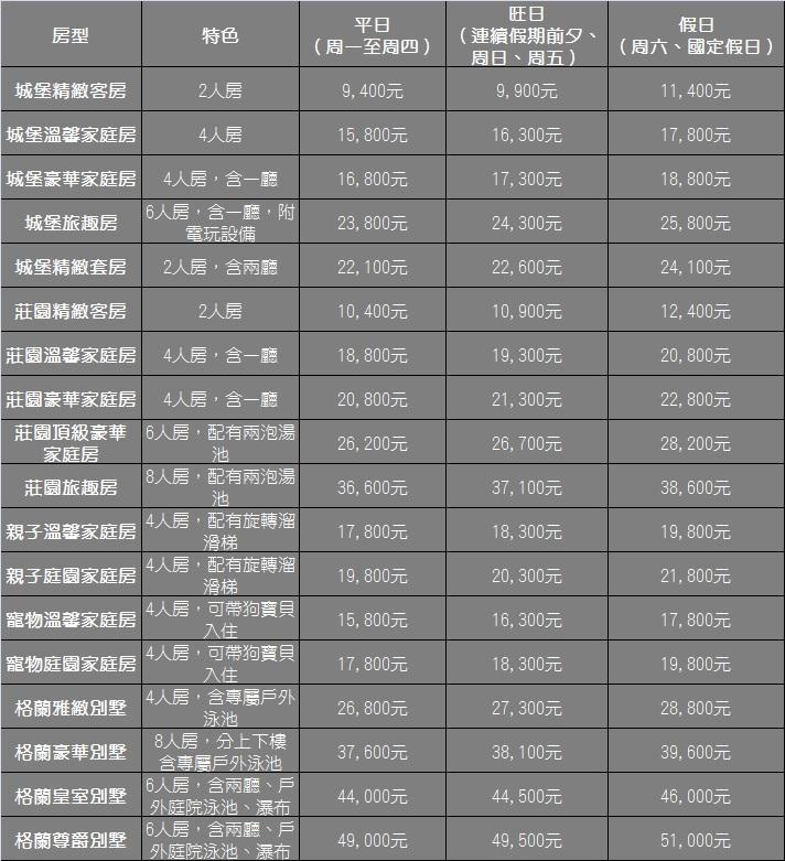 周年慶禮上加禮 官網專案價格表